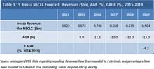 VGN469_pic Iressa-NSCLC-Forecast-Revenues.jpg