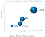 MAM182_pic- Global Carbon Nanotubes Market - Global Forecast Till 2020.docx.jpg