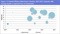 VGN491_Finnish-Offshore-Wind-Project-Timeline-2007-2027.png