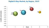 MAM205_PIC_local - Digital X-ray Market - Global Forecast to 2020.docx.png