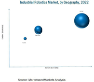 MAM211_PIC_TOC - Industrial Robotics Market - Global Forecast To 2022.png