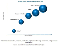 MAM234_pic local - Security Labels Market - Forecast To 2020.doc.docx.png