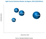 MAM268_Pic light-control-switches-market1.png