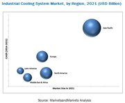 MAM281_pic industrial-cooling-system-market1.png
